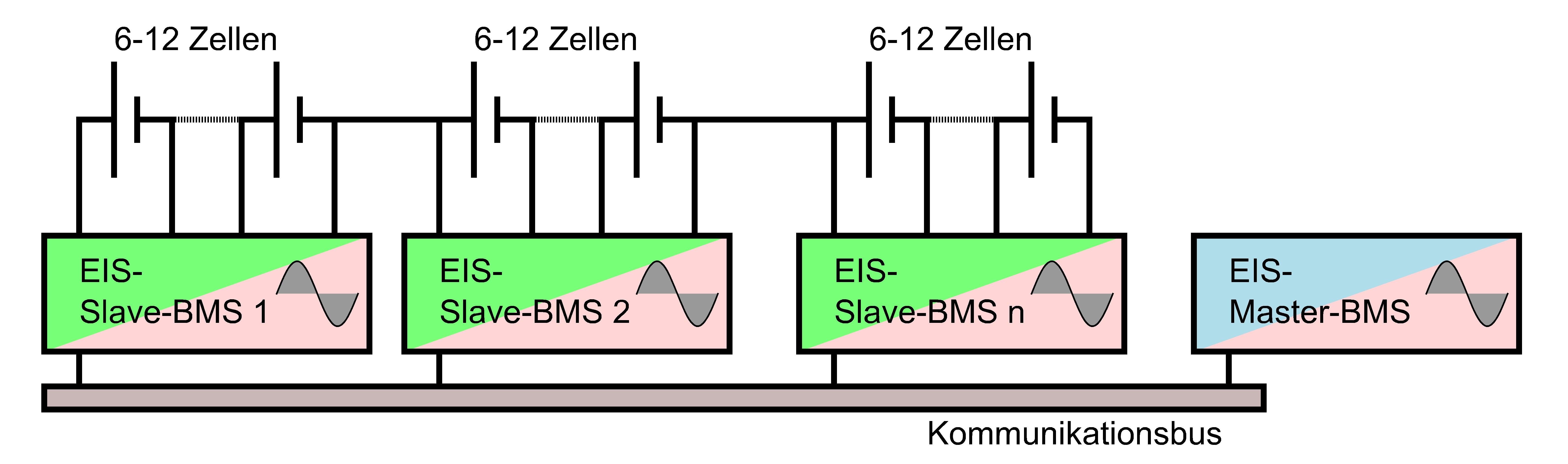 BMS-Struktur_ausschnitt2.0